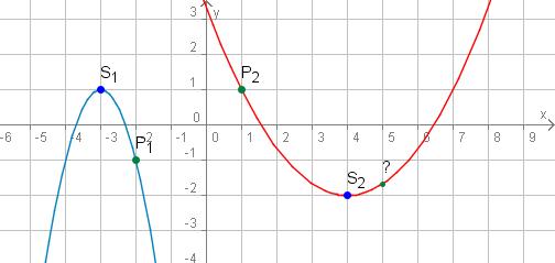 Quadratische gleichung aus 3 punkten online dating 3
